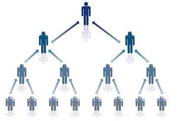 MLM(マルチレベルマーケティング)を簡単にいったらこうなる |
